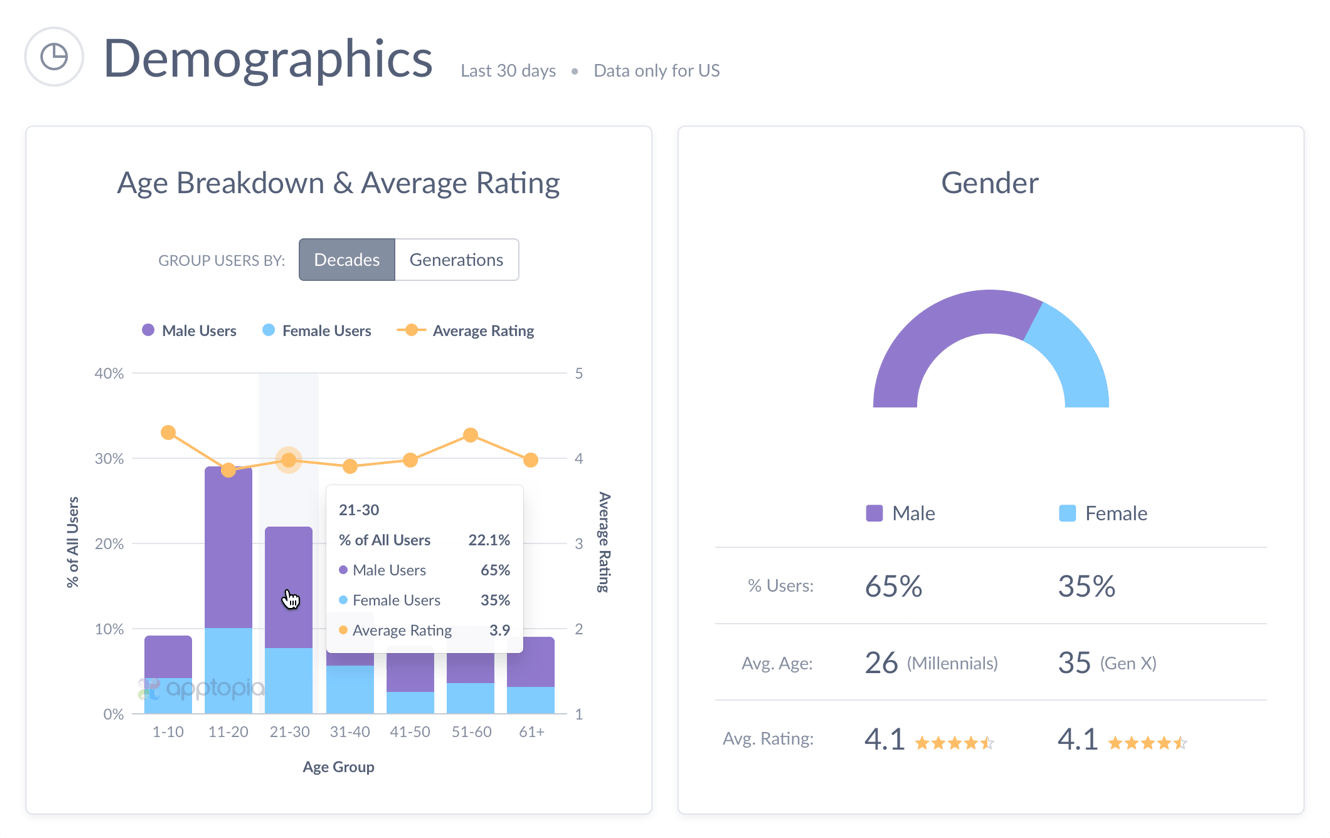 App Demographics Screenshot