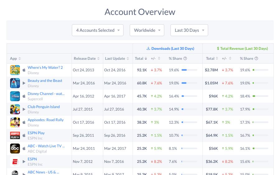 App Analytics Screenshot