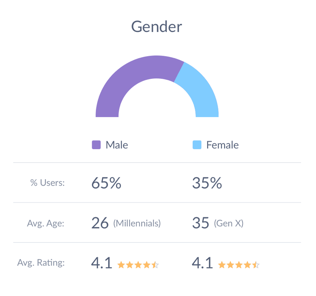 Demographics Gender Screenshot