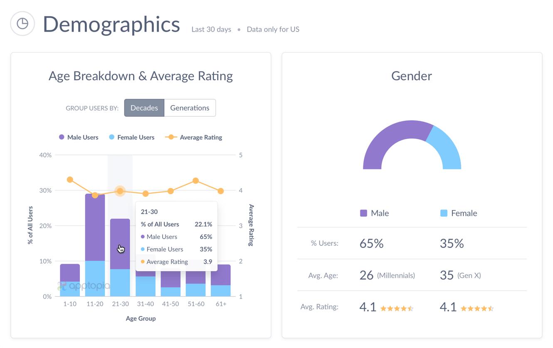 App Demographics Screenshot