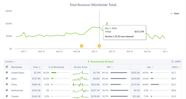 Revenue Breakdown Screenshot